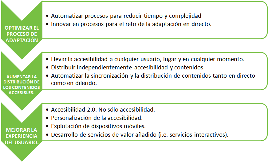 Esquema del proceso de accesibilidad a la comunicación. Adaptación, Distribución y Consumo de accesibilidad.