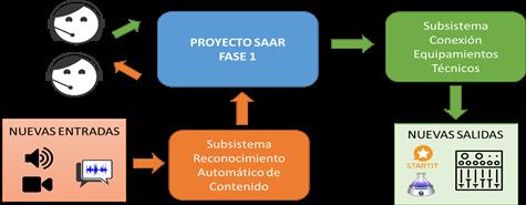 Arquitectura de la SAAR 2